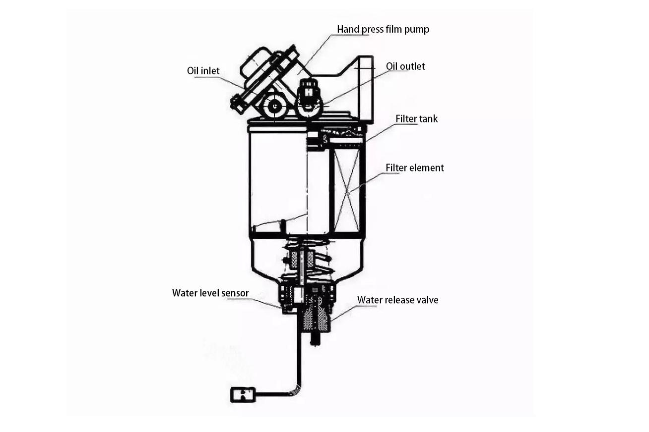 Working principle of diesel filter