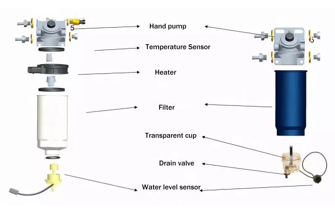 Principle of oil-water separation filter