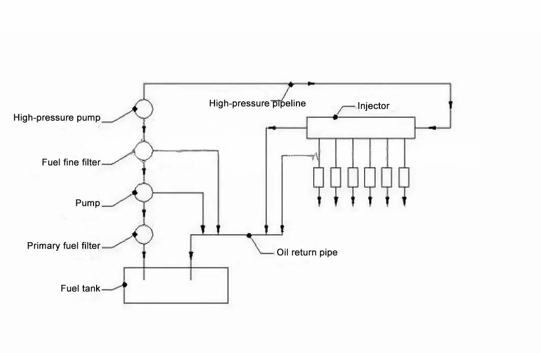 Diesel filter working principle