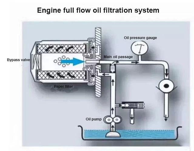 Engine full flow oil filtration system