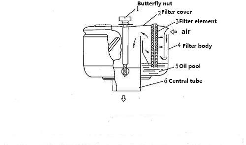 Oil bath air filter maintenance and maintenance